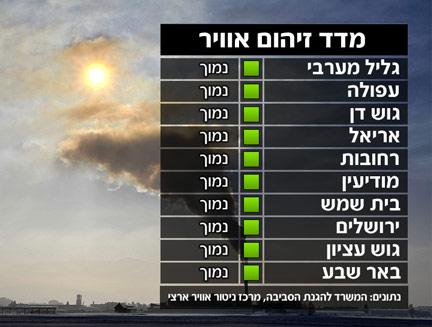מדד זיהום האוויר