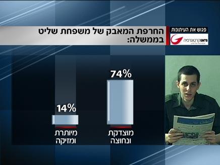 תוצאות הסקר. העם עם משפחת שליט (צילום: חדשות 2)