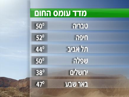 עומס החום במספרים (צילום: חדשות 2)