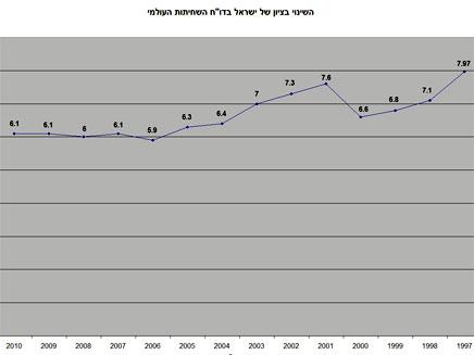 """ציון ישראל לאורך השנים (צילום: עמותת שקיפות בינ""""ל-ישראל)"""