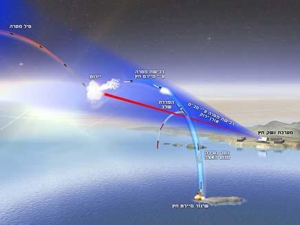 ניסוי טיל החץ (צילום: חדשות 2)