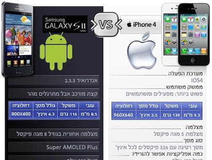 אייפון 4 של אפל, סמסונג גלקסי S2 של סמסונג (צילום: מאקו דיגיטל)