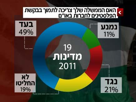תוצאות הסקר של ה-BBC (צילום: חדשות 2)