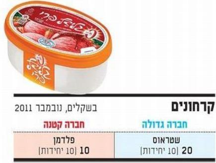 טבלת גלידה