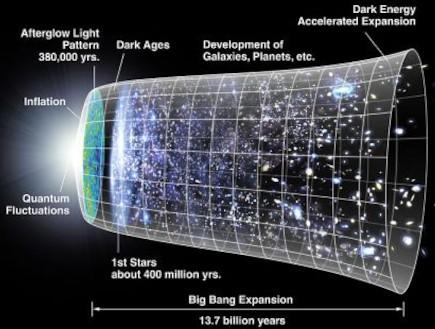 ציר הזמן של היקום (צילום: ויקיפדיה)