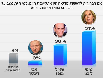 הסקר של טל שניידר בקרב מתפקדי קדימה - בטוחים שיצביעו