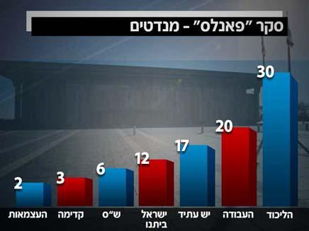 סקר ערוץ הכנסת (צילום: חדשות 2)