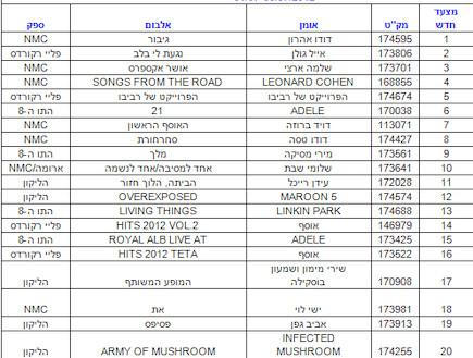 מכירות אלבומים טאואר רקורדס יולי 2012