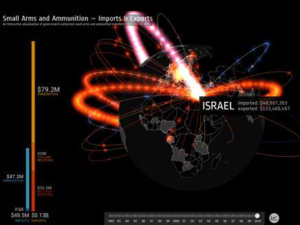ישראל- אימפריית נשק אזורית. (צילום: workshop)