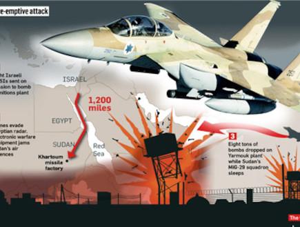 התקיפה בסודן לפי הסאנדיי טייימס (צילום: הסאנדיי טיימס)