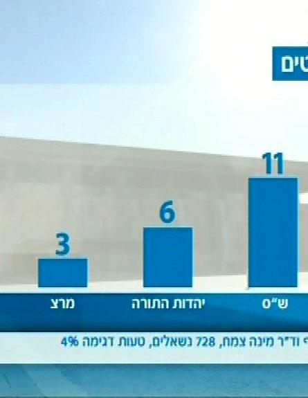 הבית היהודי של בנט - שלישית בגודלה (צילום: חדשות 2)