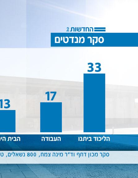 סקר חדשות 2 (צילום: חדשות 2)