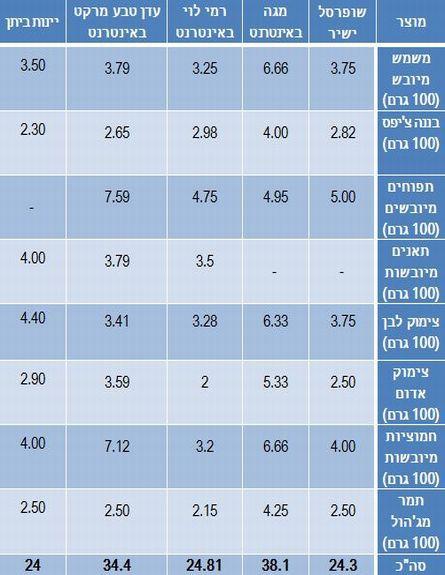 """השוואת מחירים ט""""ו בשבט 2013 (צילום: אוכל טוב)"""