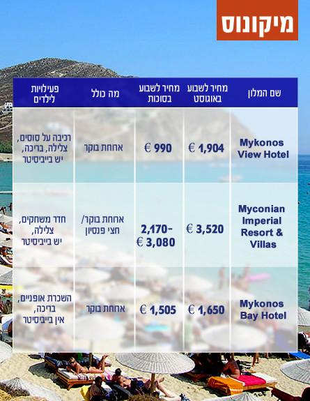 מיקונוס, מלונות ביוון בסוכות (צילום: אימג'בנק / Thinkstock)