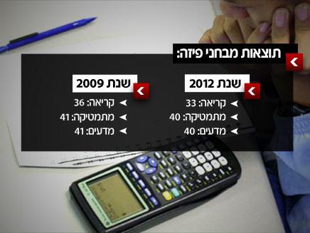 """דירוג ישראל בתוצאות פיז""""ה (צילום: AP)"""