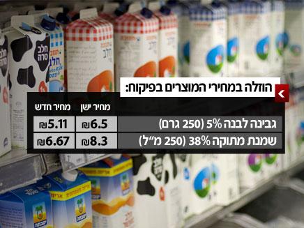 המחירים יורדים