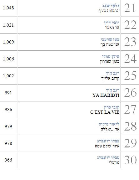 מדיה פורסט 2013 שירים ישראלים 3