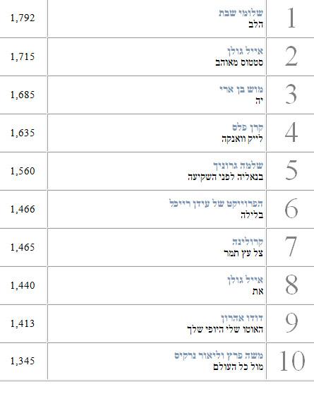 מדיה פורסט 2013 שירים ישראלים 1