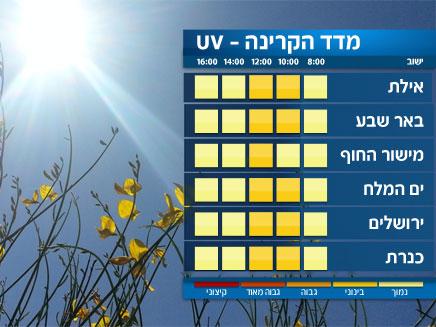 מדד ה-UV