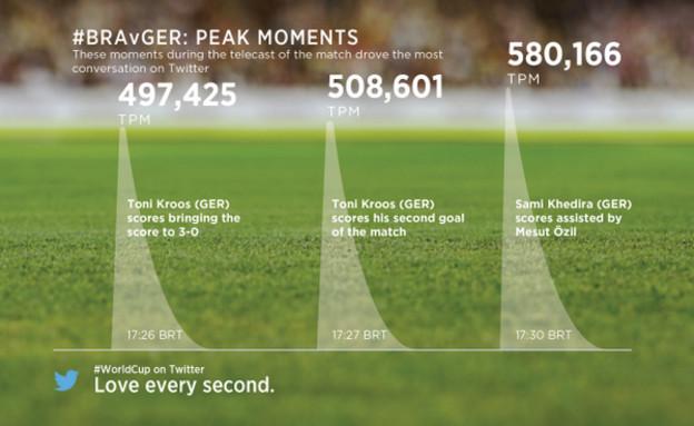 נתון שפרסמה טוויטר - מספר הציוצים בזמן משחק חצי הג (צילום: twitter)