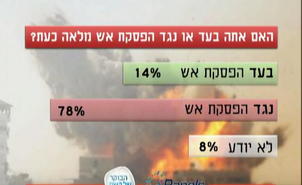 מה הציבור הישראלי חושב על המבצע? (תמונת AVI: מתוך הבוקר של קשת, שידורי קשת)