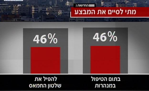 כמחצית מהציבור רוצה בהפלת חמאס (צילום: חדשות 2)