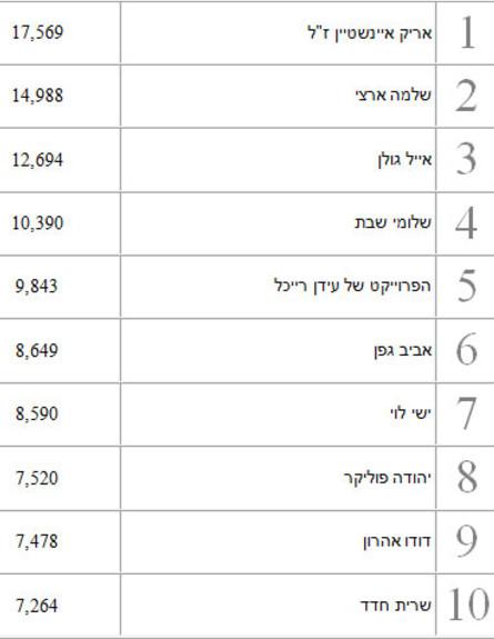 הכי מושמעים 2014 זמרים ישראלים 1
