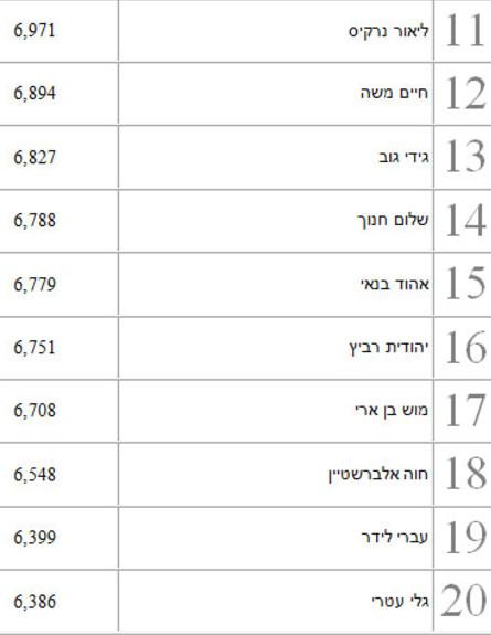 הכי מושמעים 2014 זמרים ישראלים 2