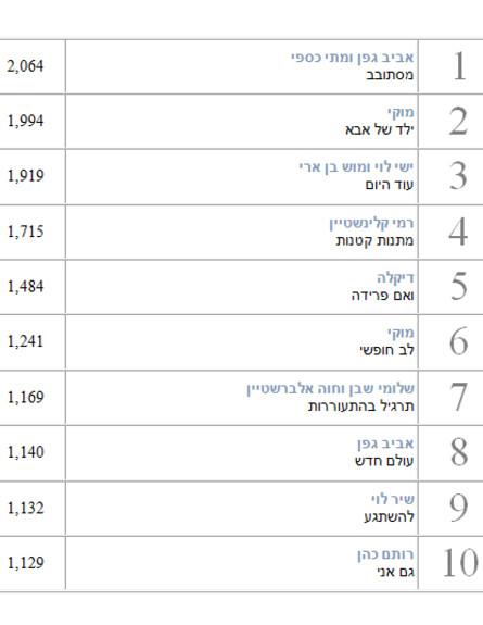 הכי מושמעים 2014 שירים ישראלים 1