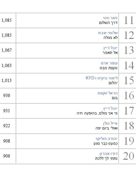 הכי מושמעים 2014 שירים ישראלים 2