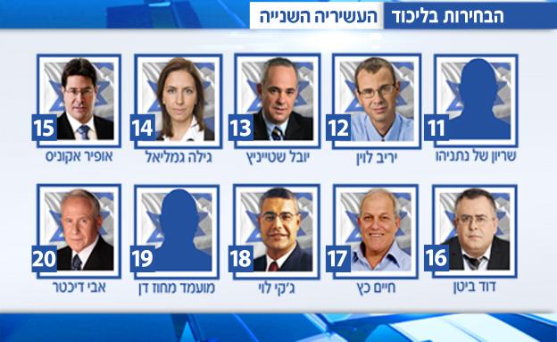 המועמדים בעשירייה השנייה