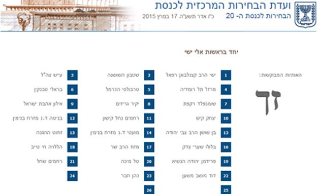 רשימת המועמדים המוזרה כפי שהופיעה באתר,