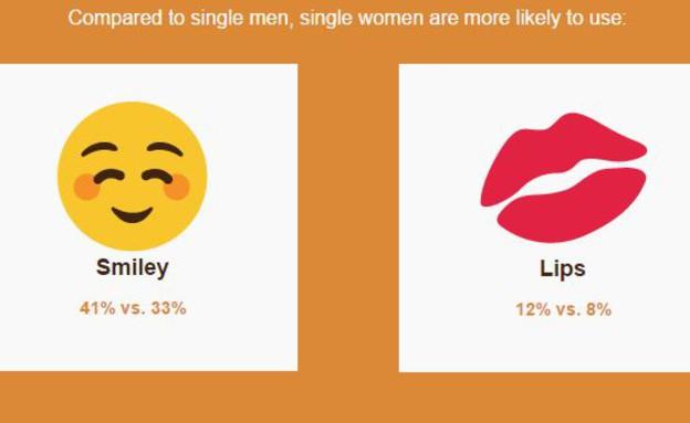 יותר אימוג'י יותר סקס (צילום: מתוך הסקר)