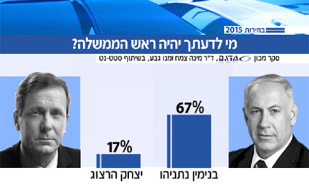 """67% - נתניהו יהיה רה""""מ"""