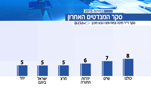 סקר הבחירות האחרון