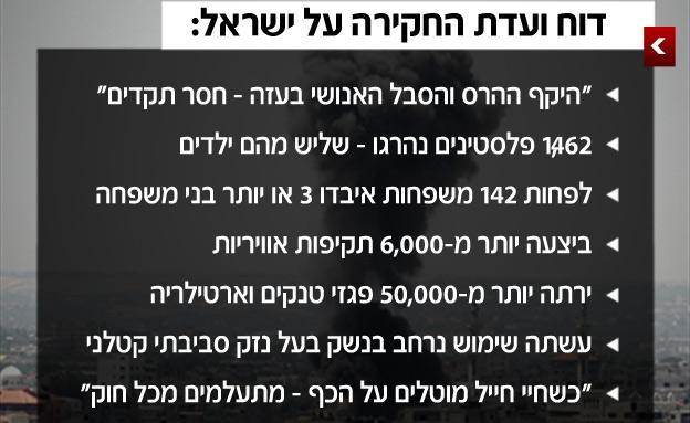 הממצאים בנוגע לישראל