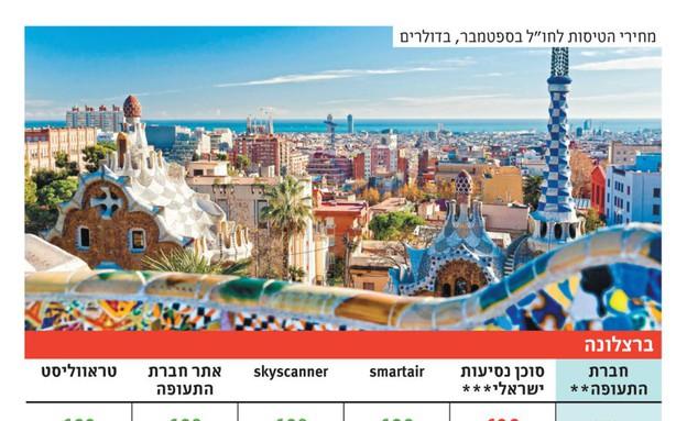 השוואת מחירים בחגים ברצלונה