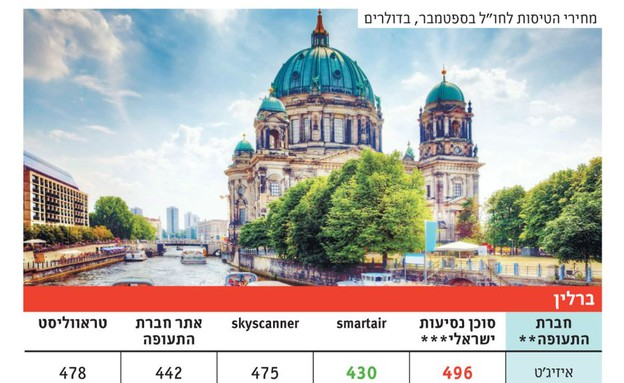 השוואת מחירים בחגים ברלין