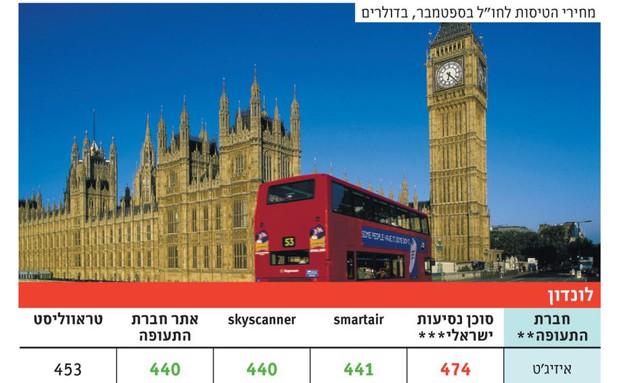השוואת מחירים בחגים לונדון