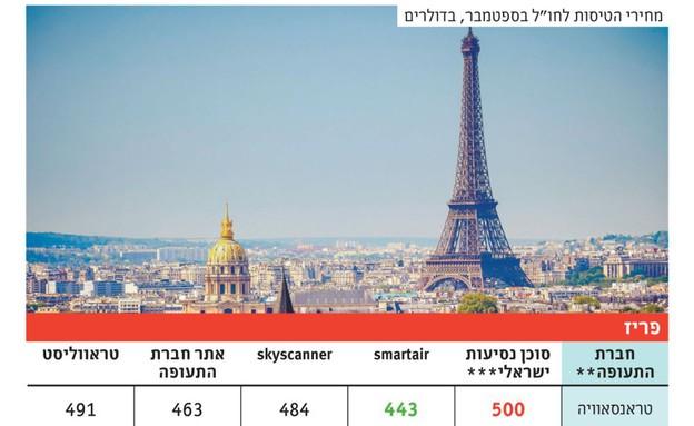 השוואת מחירים בחגים פריז