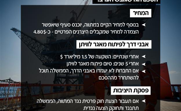 עיקרי ההסכם (צילום: חדשות 2)