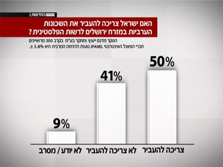 חצי מהנשאלים בעד העברת השכונות לפלסטינים