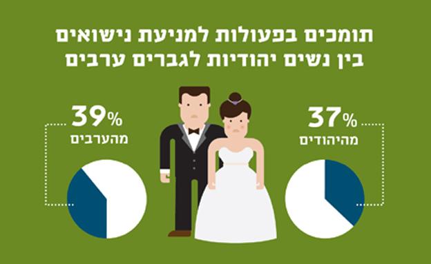 מאבק בנישואים מעורבים - הנתונים (צילום: המכון הישראלי לדמוקרטיה)