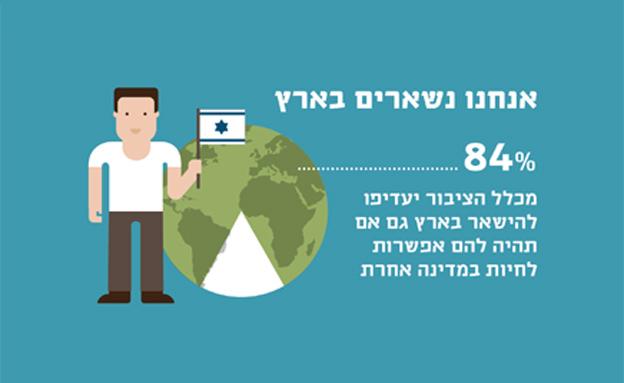 נאמנים לארץ בכל מצב (צילום: המכון הישראלי לדמוקרטיה)