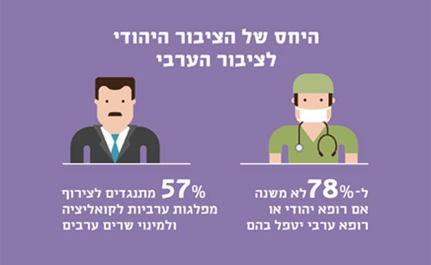 יחס הציבור היהודי למגזר הערבי (צילום: המכון הישראלי לדמוקרטיה)