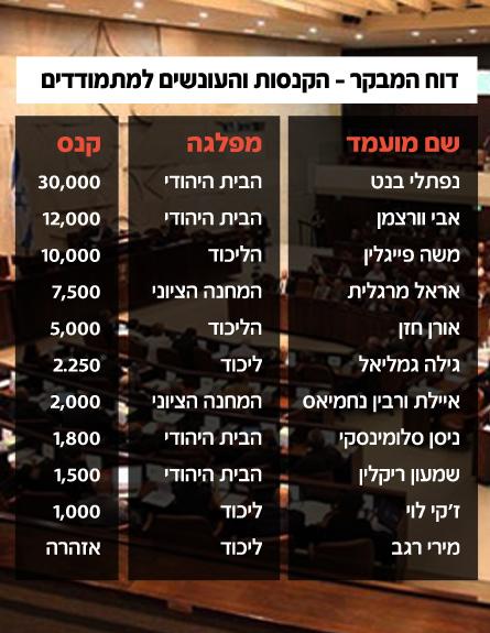 רשימת הנקנסים והנענשים