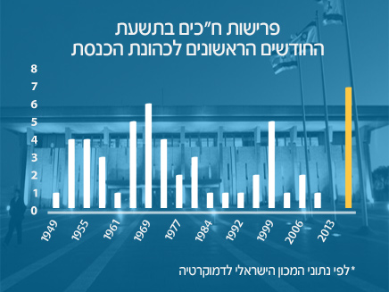 נתוני הפרישות מהכנסת במרוצת השנים