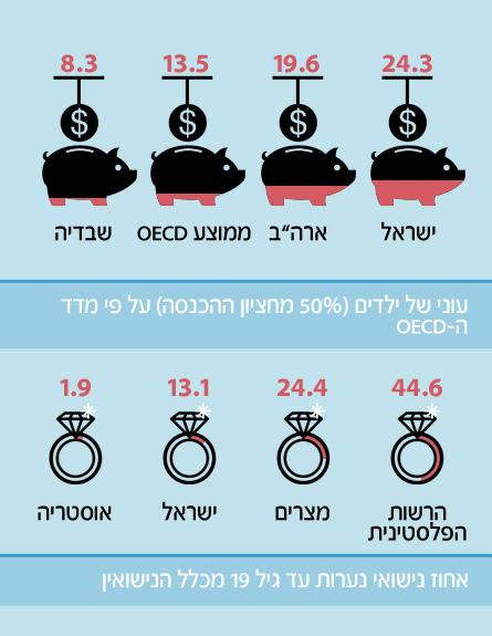 מדד העוני של ילדים בישראל