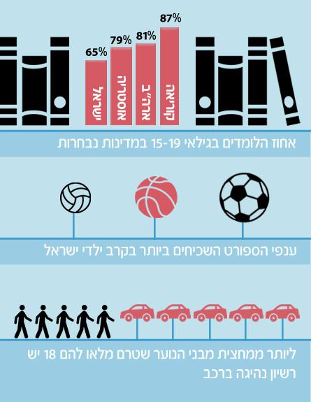 כמה תלמידים יש בישראל ובעולם