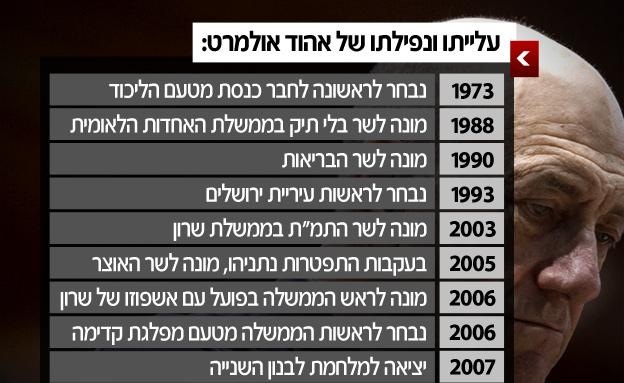 עלייתו ונפילתו של אהוד אולמרט